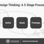 Design Thinking: Methodology